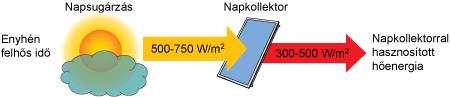 Napkollektorokkal hasznosítható napenergia enyhén felhős idő esetén