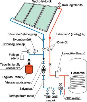 Napkollektoros rendszer primer köri szerelvényei