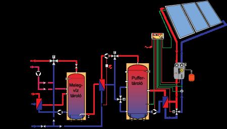 Nagyobb napkollektoros rendszer frissvíz modullal