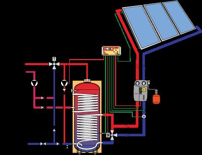 Közepes méretű napkollektoros rendszer